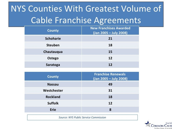 Hardwiring infuence nys cable common cause 7 nys counties with greatest volume of cable franchise agreements platinumwayz