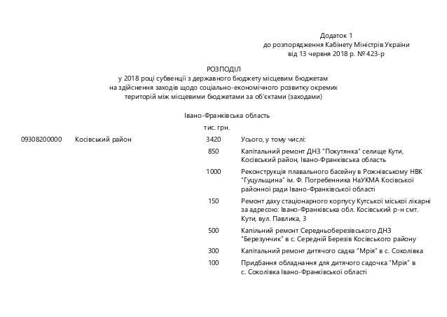 Додаток 1 до розпорядження Кабінету Міністрів України від 13 червня 2018 р. № 423-р РОЗПОДІЛ у 2018 році субвенції з держа...