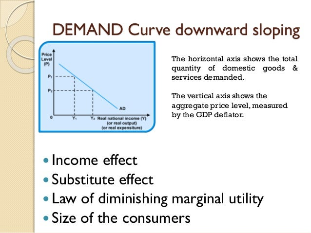 why is demand downward sloping