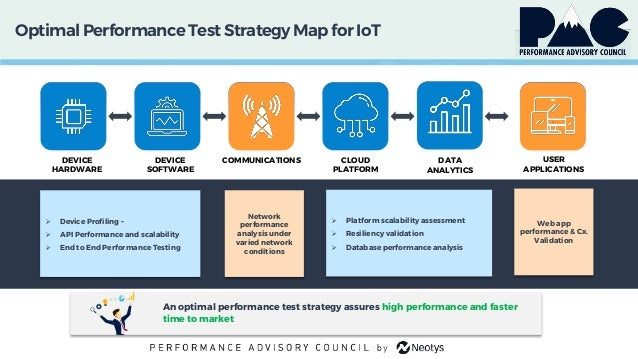 OptimalPerformanceTest StrategyMap for IoT DEVICE HARDWARE DEVICE SOFTWARE COMMUNICATIONS CLOUD PLATFORM USER APPLICATIONS...