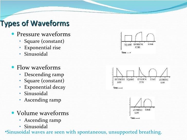 Types of Waveforms  Pressure waveforms Square (constant) Exponential rise Sinusoidal  Flow waveforms Descending ramp Squar...