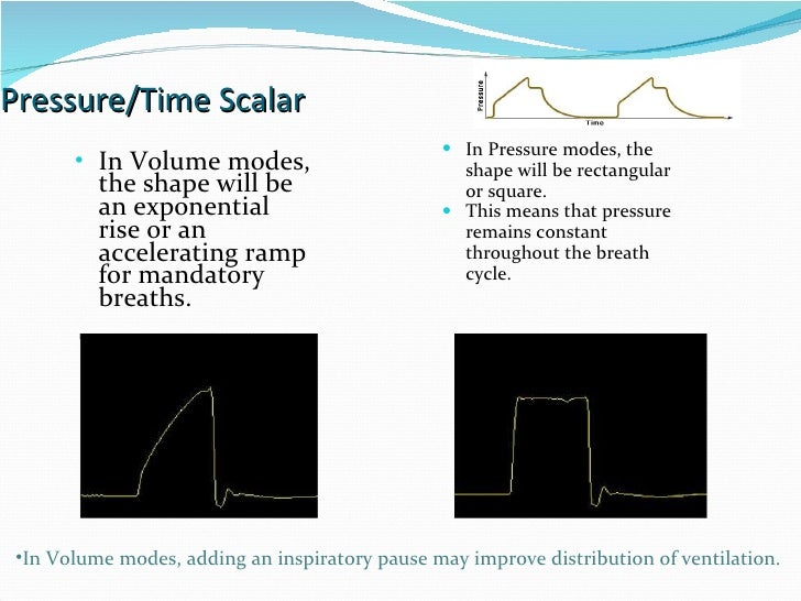 Pressure/Time Scalar In Volume modes, the shape will be an exponential rise or an accelerating ramp for mandatory breaths....