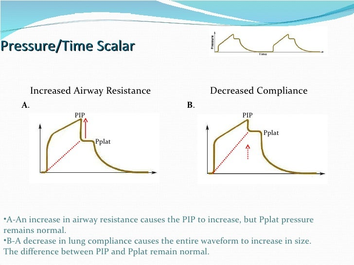 Pressure/Time Scalar Increased Airway Resistance Decreased Compliance PIP Pplat PIP Pplat A . B . A-An increase in airway ...