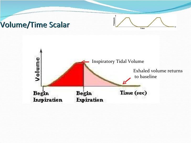 Volume/Time Scalar Inspiratory Tidal Volume Exhaled volume returns to baseline