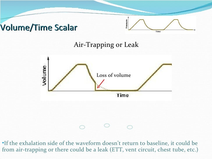 Volume/Time Scalar Air-Trapping or Leak If the exhalation side of the waveform doesn't return to baseline, it could be fro...