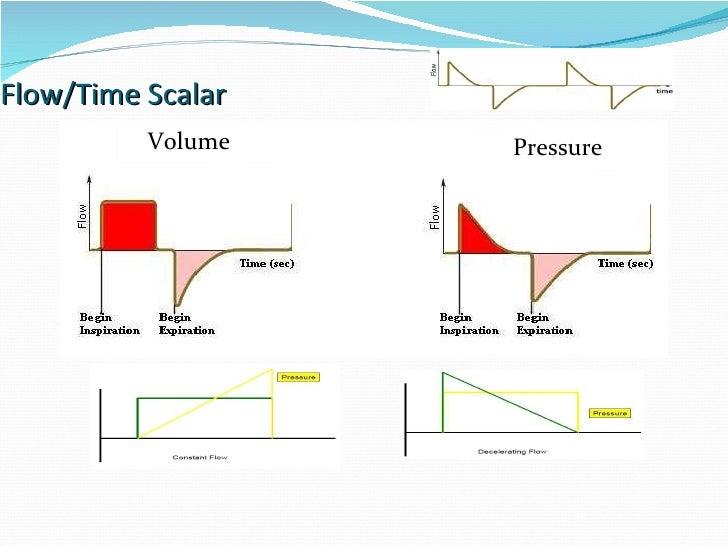 Flow/Time Scalar Volume Pressure