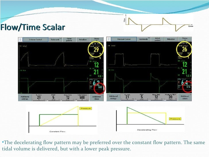 Flow/Time Scalar The decelerating flow pattern may be preferred over the constant flow pattern. The same tidal volume is d...
