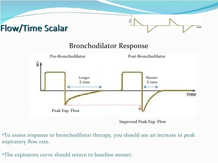 Flow/Time Scalar Bronchodilator Response To assess response to bronchodilator therapy, you should see an increase in peak ...