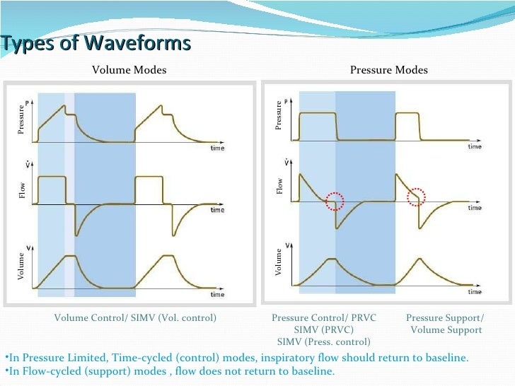 Types of Waveforms  Volume Modes Pressure Modes In Pressure Limited, Time-cycled (control) modes, inspiratory flow should ...