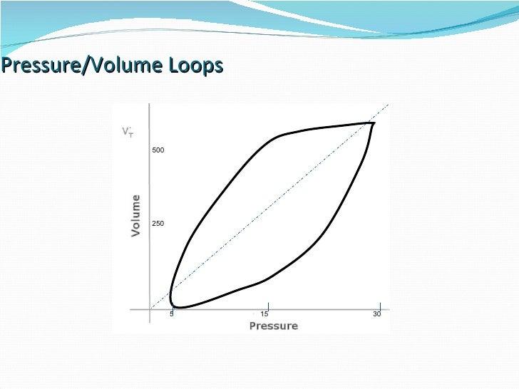 Pressure/Volume Loops 15 30 5 250 500