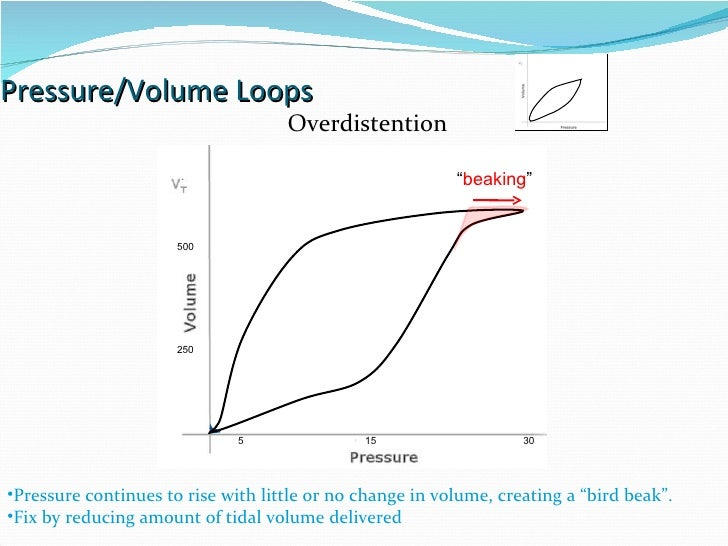 """Pressure/Volume Loops 15 30 5 Overdistention """" beaking """" Pressure continues to rise with little or no change in volume, cr..."""
