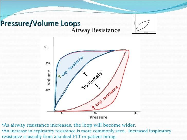 Pressure/Volume Loops 15 30 5 Airway Resistance As airway resistance increases, the loop will become wider. An increase in...