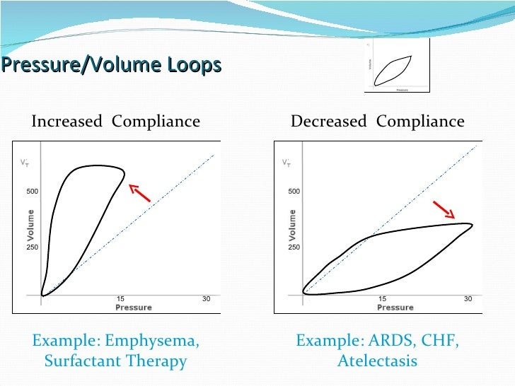 Pressure/Volume Loops 15 30 5 250 500 15 30 5 Increased  Compliance Decreased  Compliance Example: Emphysema, Surfactant T...