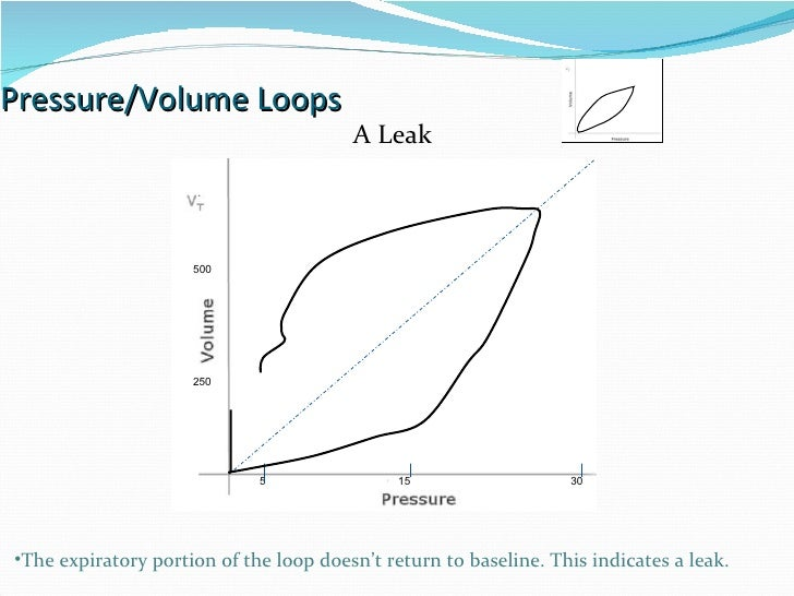 Pressure/Volume Loops 15 30 5 A Leak The expiratory portion of the loop doesn't return to baseline. This indicates a leak....