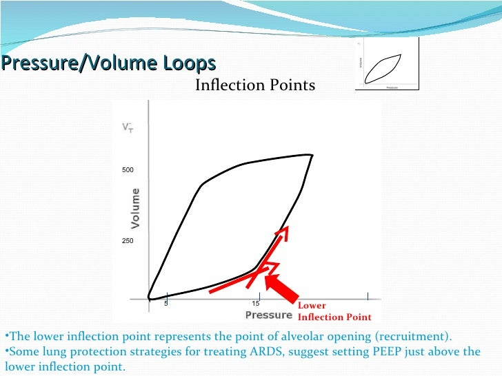Pressure/Volume Loops 15 30 5 Lower  Inflection Point The lower inflection point represents the point of alveolar opening ...