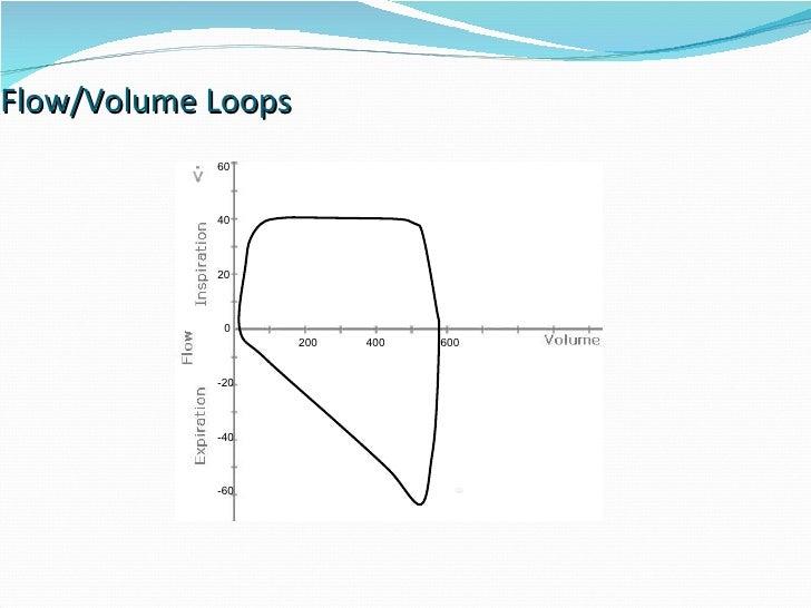 Flow/Volume Loops 0 200 400 600 20 40 60 -20 -40 -60