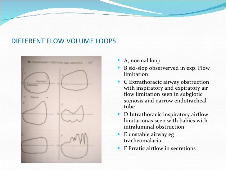 DIFFERENT FLOW VOLUME LOOPS A, normal loop B ski-slop observerved in exp. Flow limitation C Extrathoracic airway obstructi...