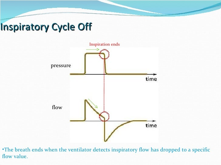 Inspiratory Cycle Off The breath ends when the ventilator detects inspiratory flow has dropped to a specific flow value. I...