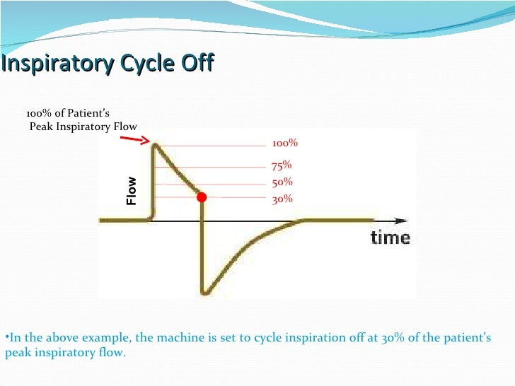 Inspiratory Cycle Off In the above example, the machine is set to cycle inspiration off at 30% of the patient's peak inspi...