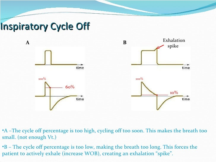 Inspiratory Cycle Off A –The cycle off percentage is too high, cycling off too soon. This makes the breath too small. (not...