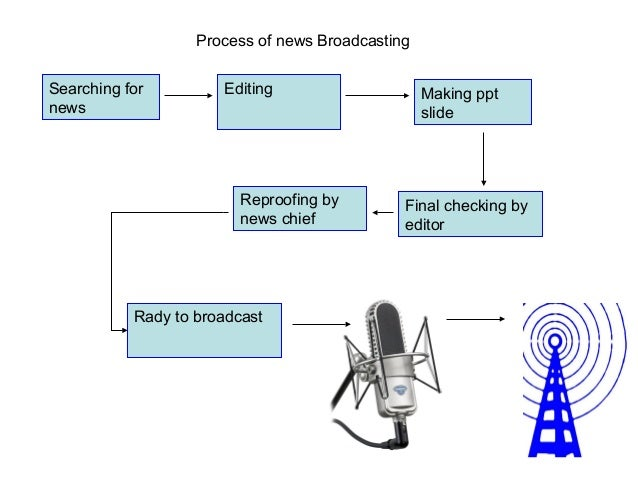 Process of news BroadcastingSearching for         Editing                     Making pptnews                              ...