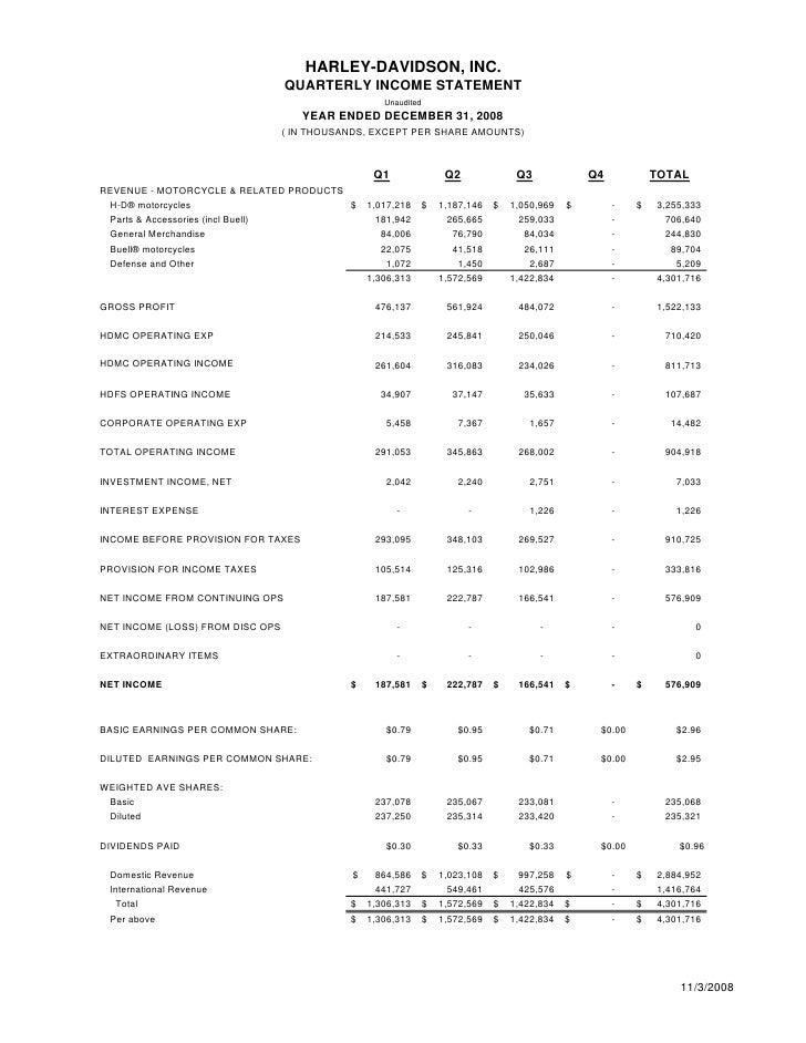 Harley Davidson Annual Revenue