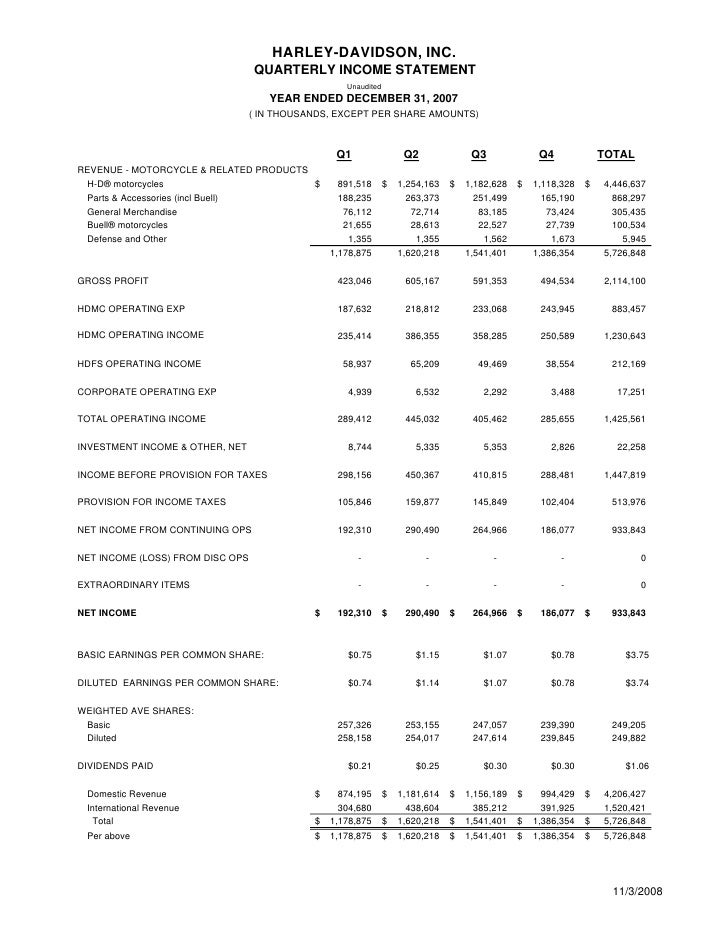 annual profit and loss statement