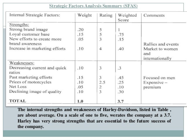 external factor analysis summary of harley davidson Free harley davidson papers - industry and company analysis of harley davidson inc william harley and arthur davidson started harley davidson inc in 1903 when opportunities and threats were analyzed by completing an external factor analysis summary (efas) [tags.