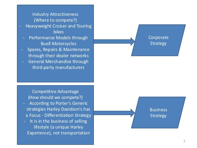 identify harley davidson s strategy and explain its rationale Identify harley ‐ davidson's strategy and explain its rationale  harley-davidson  is on differentiation strategy they work and operate to develop a unique.