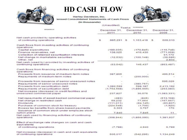harley davidson internal analysis Find company research, competitor information, contact details & financial data for harley-davidson, inc get the latest business insights from d&b hoovers.