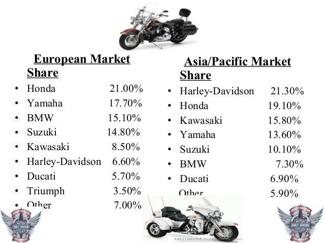 Bcg Matrix Harley Davidson