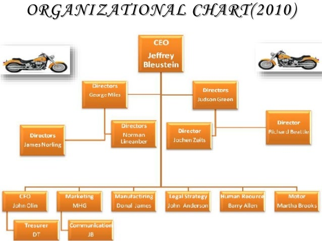 harley davidson organizational behavior In a september 2000 interview with harvard business school working knowledge, retired harley-davidson ceo rich teerlink said that the structure of an organization has a significant influence on .
