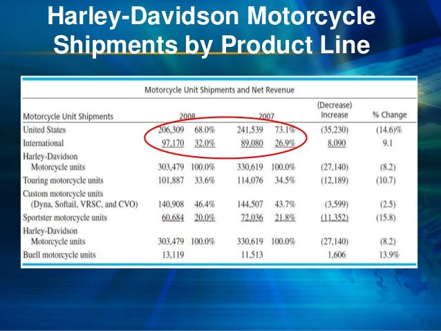 an introduction to the motorcycle industry harley davidson inc Harley - davidson inc motorcycle industry introduction the purpose of this report is to develop a strategic corporate objective for harleydavidson inc, a publicly traded, employee owned.
