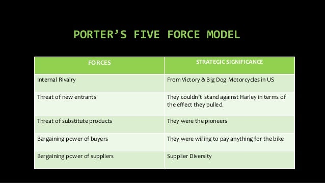 porters 5 force model of harley davidson I need help analyzing the dynamics of the competition harley davidson has using porter's five forces model of competition, correctly assess the dynamics of competition.