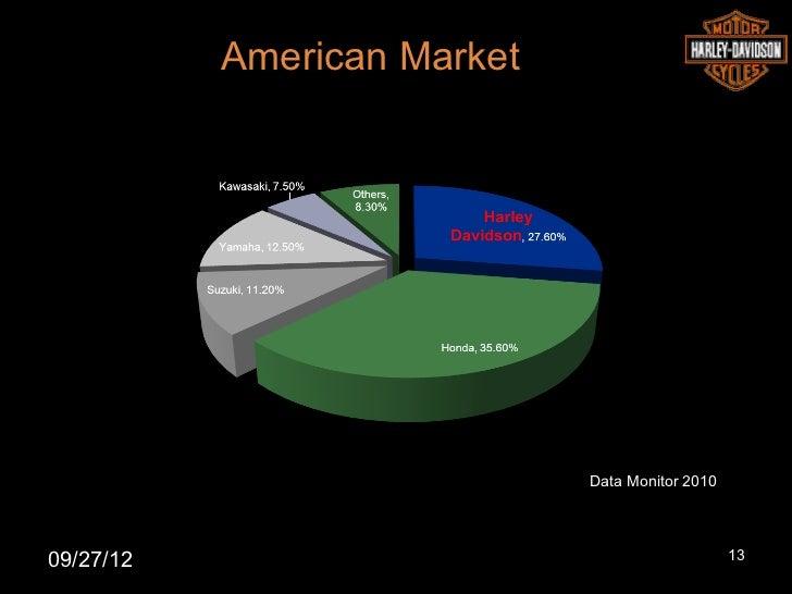 American Market                             Data Monitor 201009/27/12                                         13