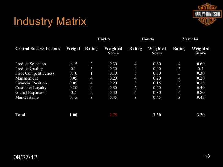 harley davidson industry analysis Harley davidson inc's competitive profile, comparisons of quarterly results to its   harley davidson inc's comment on competitors and industry peers.