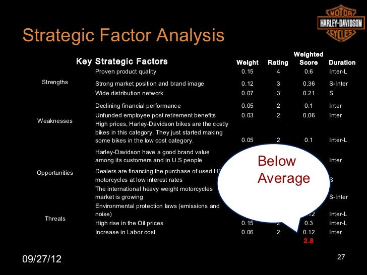 startegical analysis harley davidson Harley davidson_strategic management analysis harley davidson acquired a strong market share as the american icon that it became for the consumers.