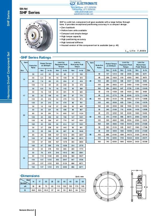 Harmonic drive general catalog