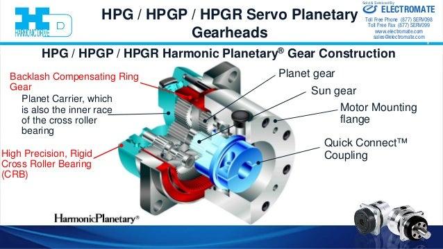 Harmonic Drive Llc Servo Gearheads Presentation 1 19 16