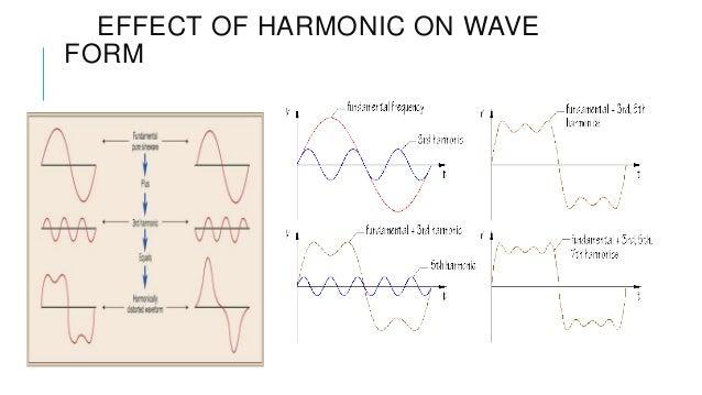 Harmonics And Intermodulation Distortions