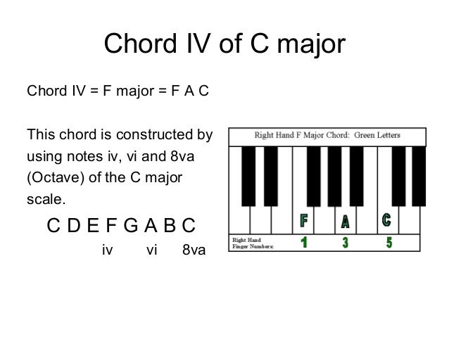 Fine F Major Piano Chord Pattern Basic Guitar Chords For Beginners