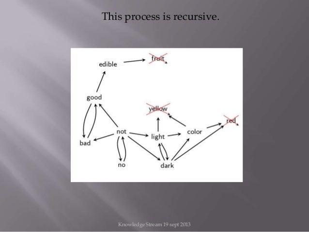 This process is recursive. Knowledge Stream 19 sept 2013