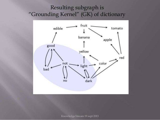"""Resulting subgraph is """"Grounding Kernel"""" (GK) of dictionary Knowledge Stream 19 sept 2013"""