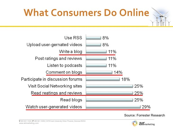 What Consumers Do Online Source: Forrester Research