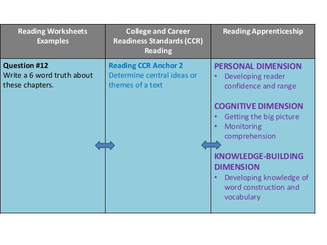 cognitive dimension of the reading apprenticeship Reading apprenticeship instructional routines and approaches are based on a framework that describes the classroom in terms of four interacting dimensions that support learning: social, personal, cognitive, and knowledge-building.