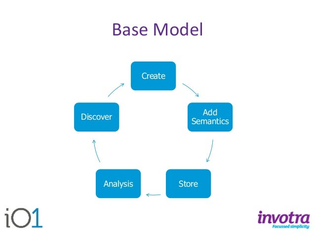 Base Model  Create  Add Semantics  Store  Analysis  Discover