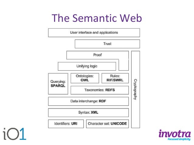 Semantic CMS Architecture  Thanks to the IKS project