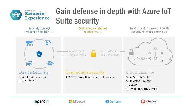 AZURE REGIONS 38Azure regions around the world More than AWS and Google Cloud combined Benefit from a hyper-scale footprint