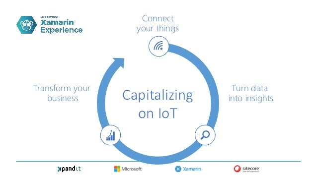 The IoT Customer Journey Objective Increase efficiency by reducing costs and eliminating bottlenecks Organizational readin...