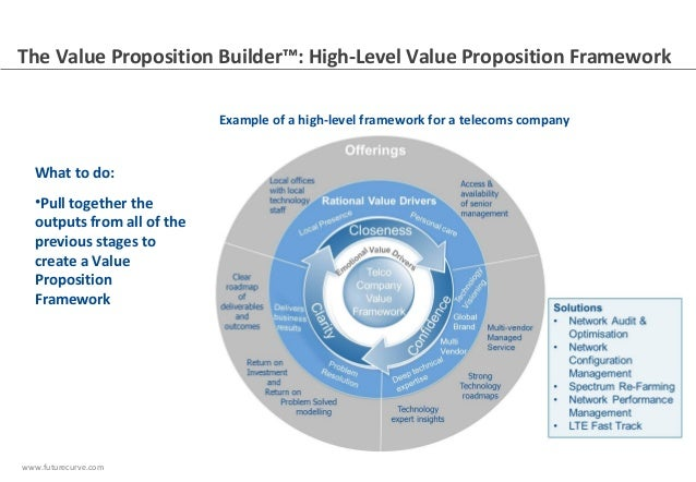 Harnessing your customer truth from value propositions to ...  Harnessing your...